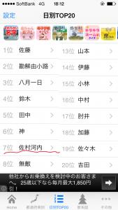 日別TOP20